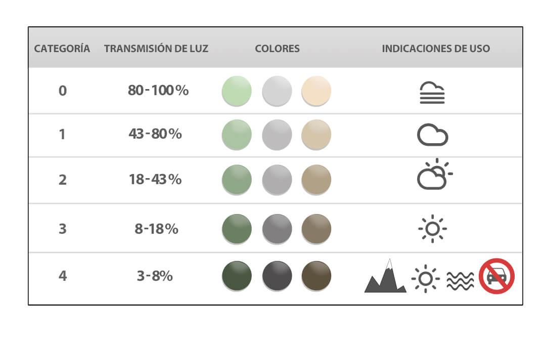 93c21e51ab Categoría de filtro de las gafas de sol y usos recomendados