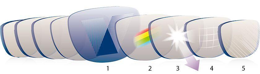 Gafas de sol INVU: tecnología de lentes